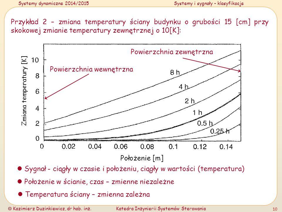 Zmiana temperatury [K]